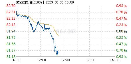 國際原油價格走勢圖