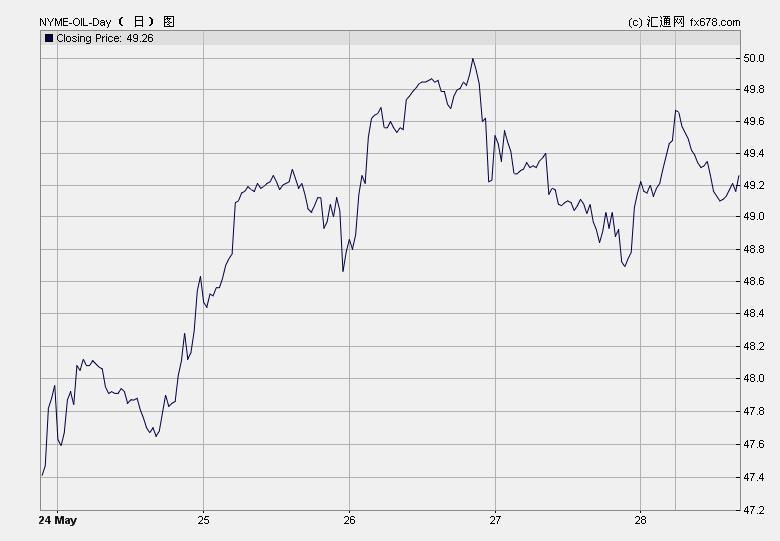 原油价格走势图