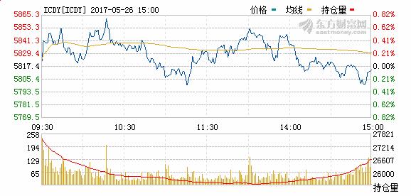 中证500股指期货