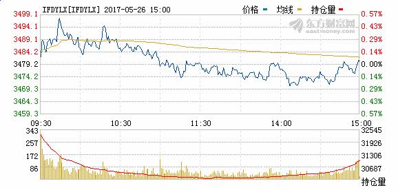 股指期货当月连续分时图