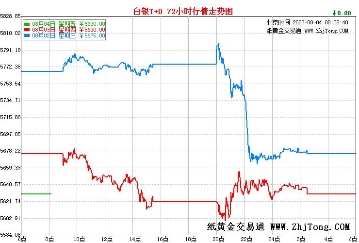 白银t+d价格走势图