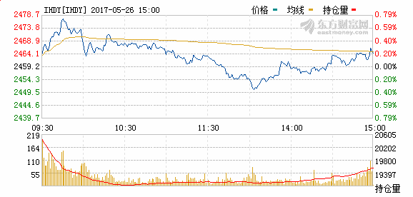 上证50股指期货