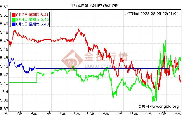 工行纸股票K线战法价格走势图