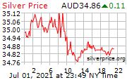 白銀價格澳元(澳大利亞元)走勢圖 Silver Price Per Ounce in Australian Dollars